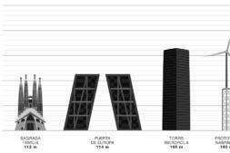 Recreación gráfica del prototipo de Nabrawind en comparación con algunos de los edificios más altos de España.