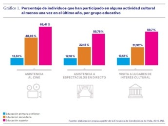 consumo-cultural-espana-grafico