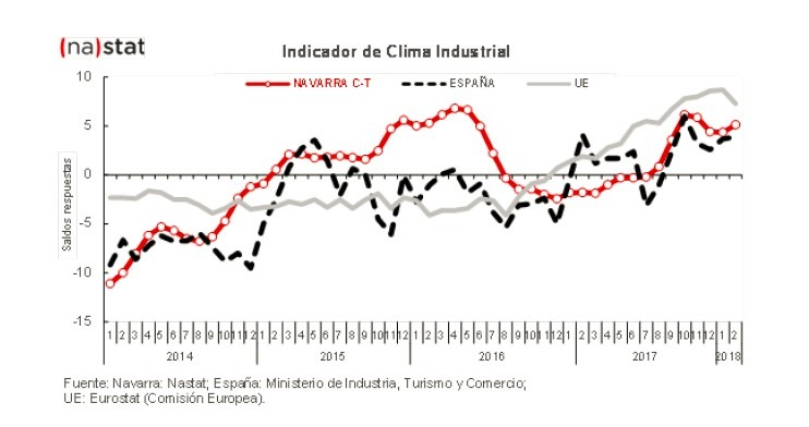 CLIMA INDUSTRIAL