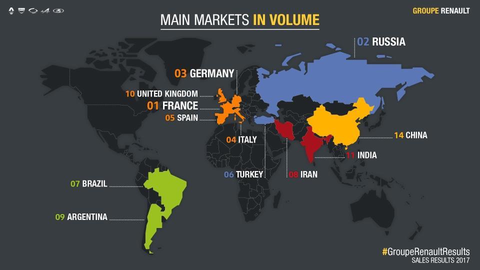 Principales mercados