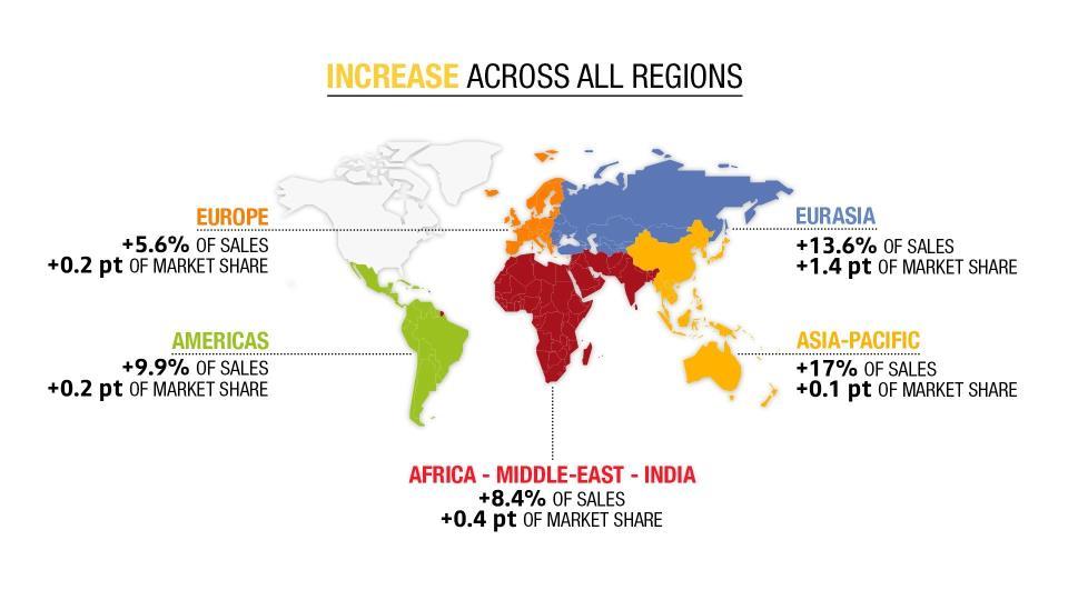 Incremento en las diferentes regiones