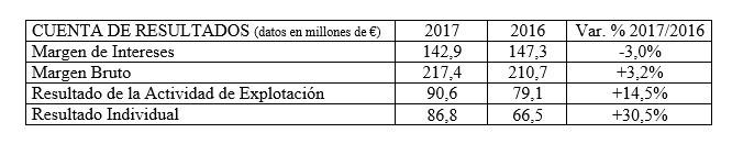 Resultados Caja Rural de Navarra 2017