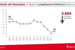 Imagen gráfica elaborada por el Gobierno de Navarra que muestra la evolución del desempleo en nuestra región en el último año.