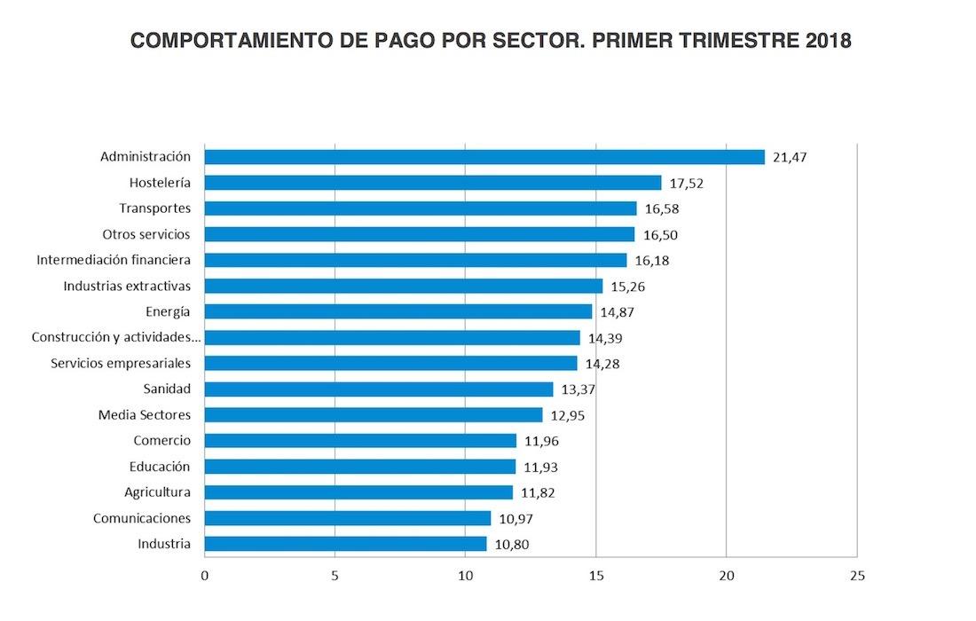 Grafico-Empresas-Sectores
