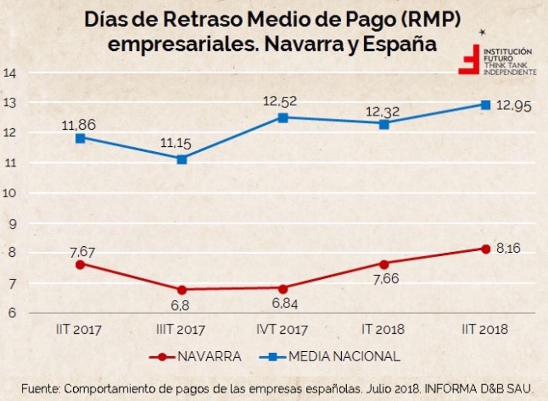 Grafico-Retraso-Pago-Empresas