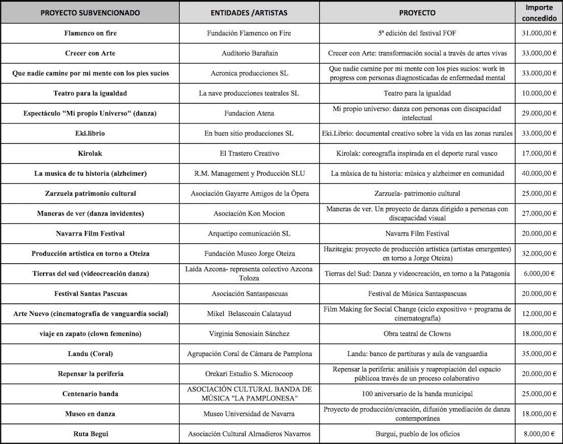 InnovaCultura-Proyectos
