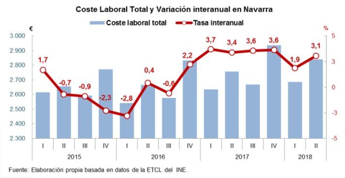 coste-laboral-2018