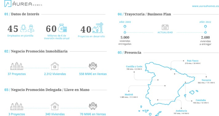 Infografía Aurea Homes