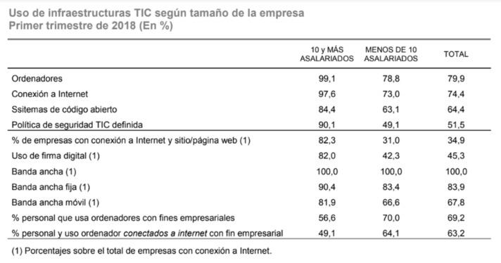 TIC201-2018