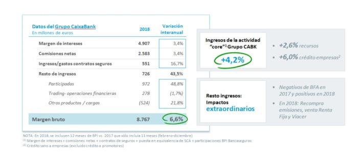 caixa-2018-resultados1