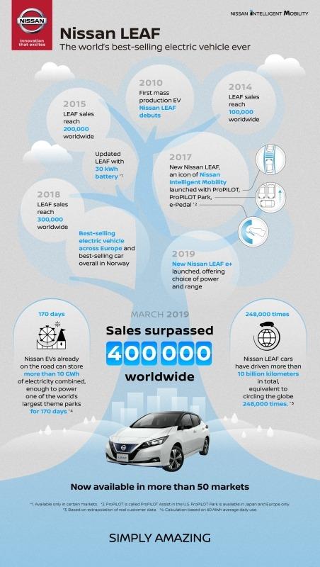 Las ventas del Nissan Leaf, en auge.