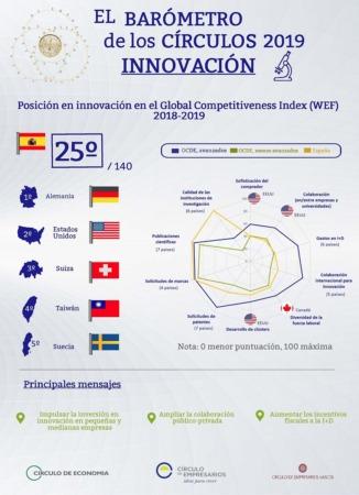 Innovacion-Infografias-Barometro-de-los-Círculos-febrero-2019 copia