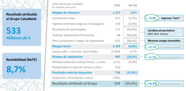datos-caixa-bank