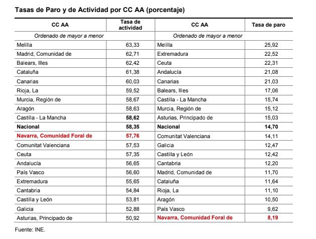 tabla-tasas-de-paro-y-actividad-por-ccaa