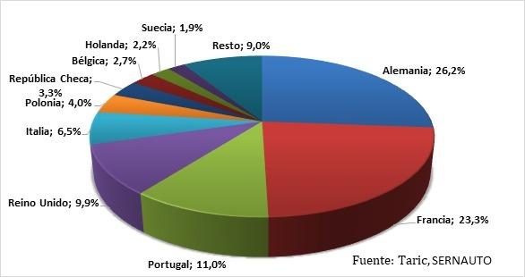 Gráfico con los datos de las exportaciones a la UE.