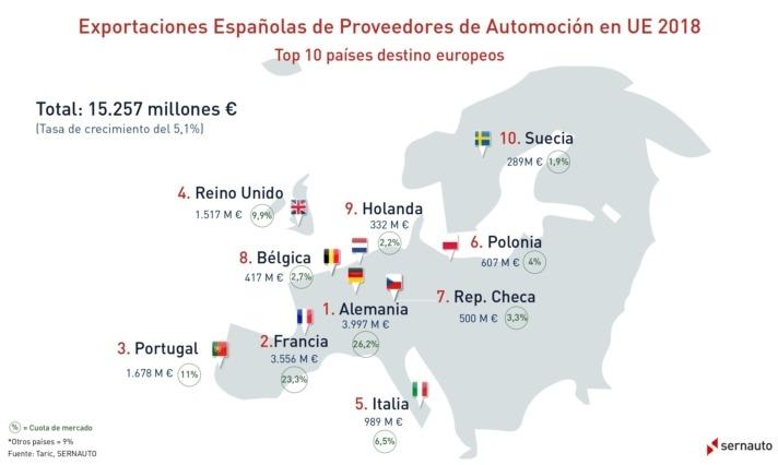 Infografia_Exportaciones_UE_2018