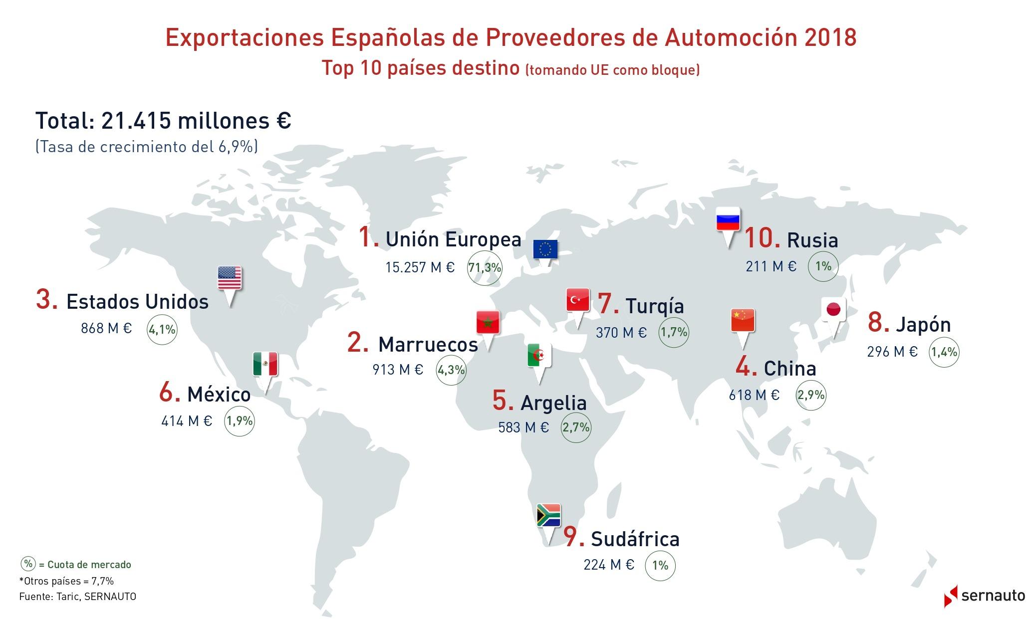 Infografia_Exportaciones_mundiales_2018