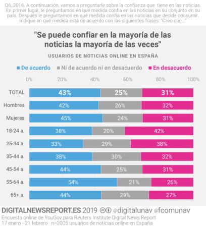 CONFIANZA MEDIOS COMUNICACIÓN
