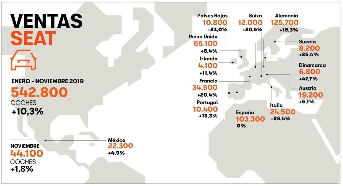 Gráfico que muestra la progresión de SEAT en sus mercados principales.